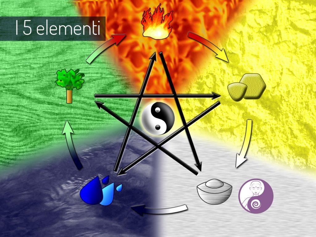 i 5 elementi e le emozioni