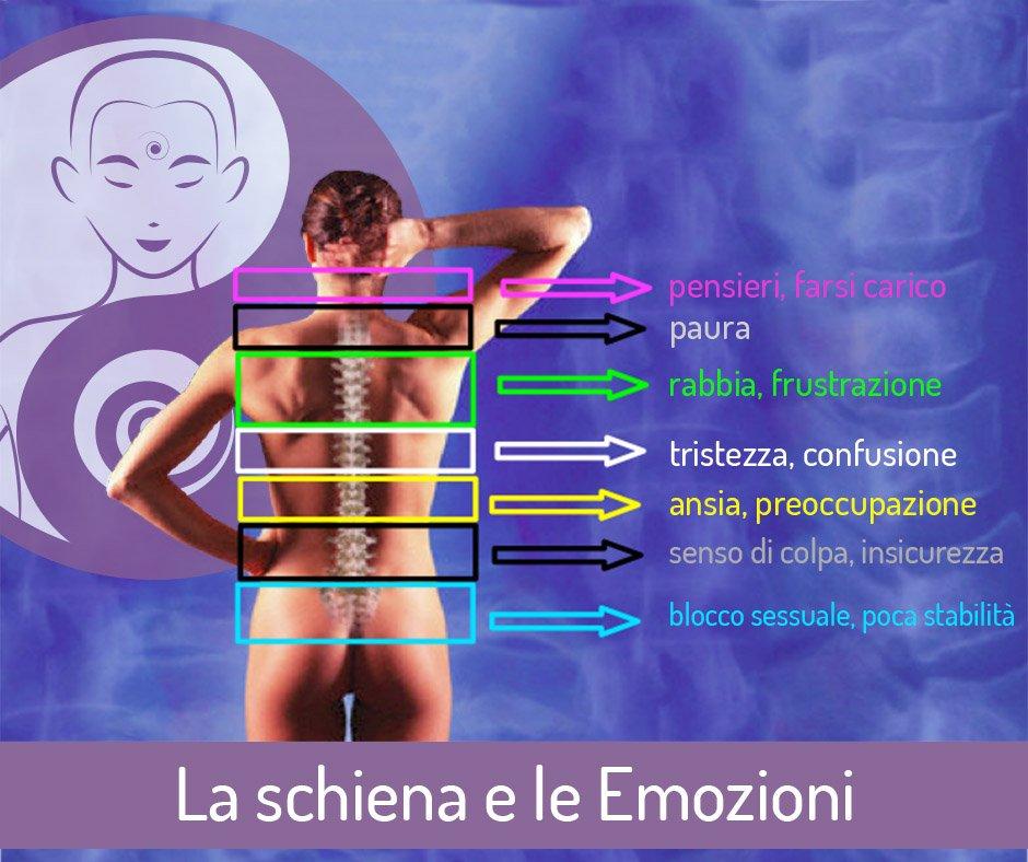 Schiena: i 7 punti di accumulo delle emozioni e come liberlarle