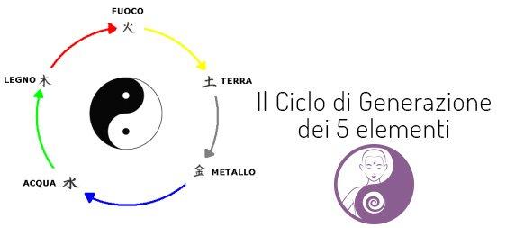 ciclo di generazione dei 5 elementi