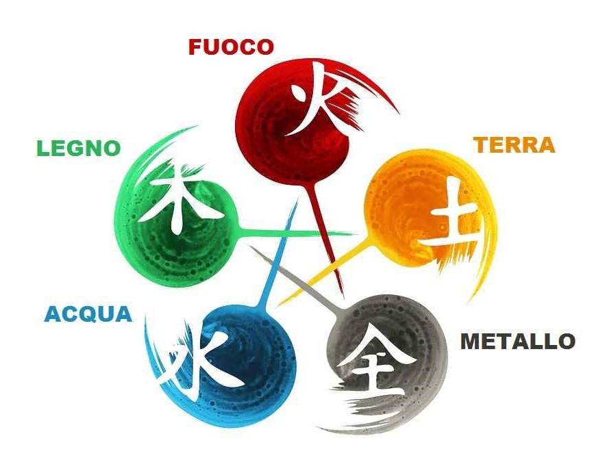 5 elementi movimenti
